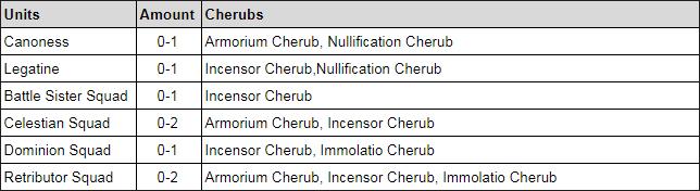 cherubs_units